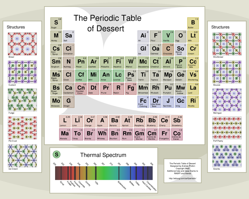 Chartg the periodic table of dessert designed by andrew plotkin copyright 2003 urtaz Images